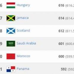 الأخضر في المركز (59) في تصنيف الفيفا لشهر أغسطس
