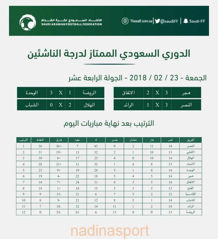الدوري السعودي للناشئين : النصر يتغلب على الرائد والهلال على الشباب