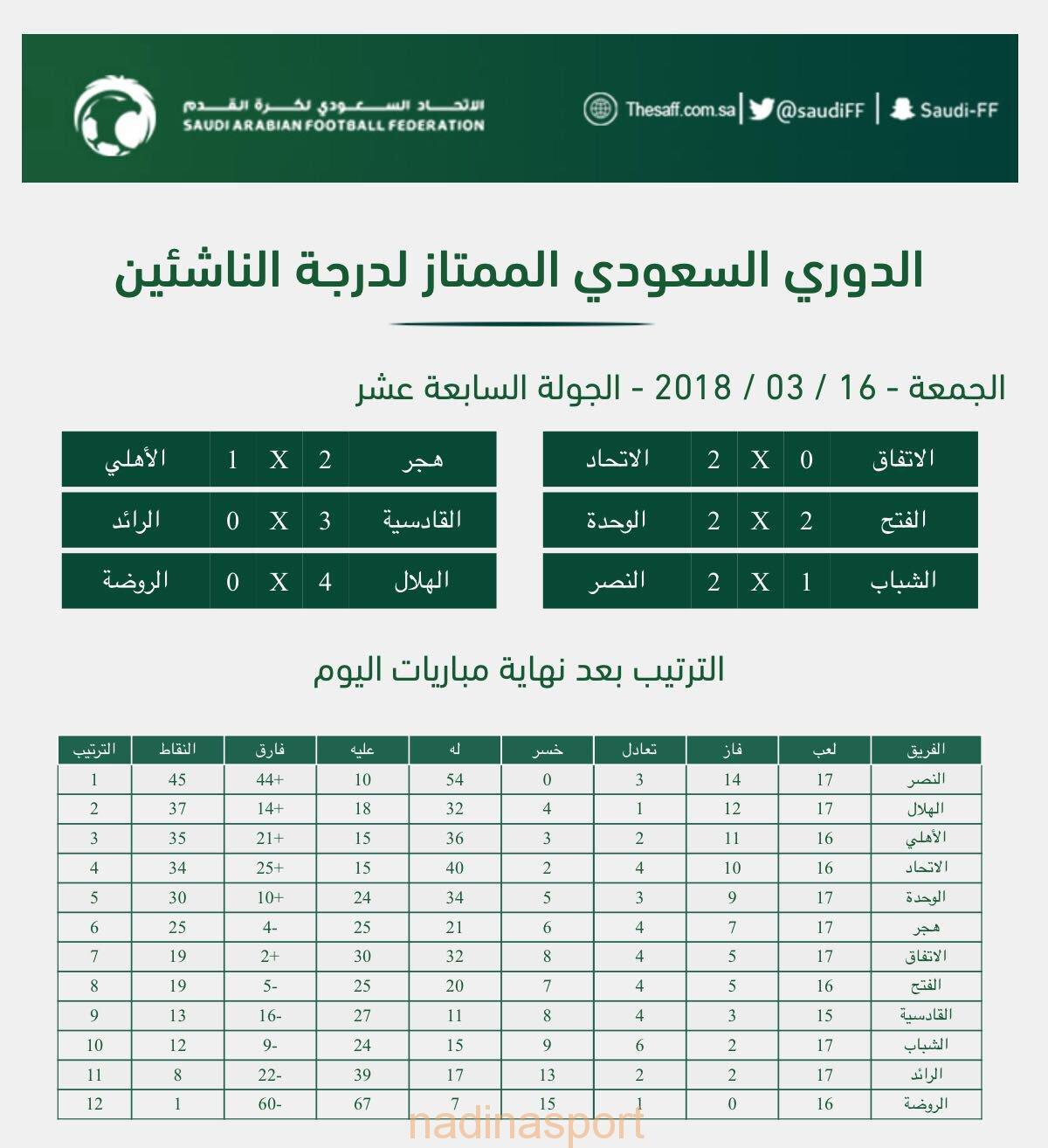دوري الناشئين لكرة القدم : النصر يعزز صدارته بفوزه على الشباب