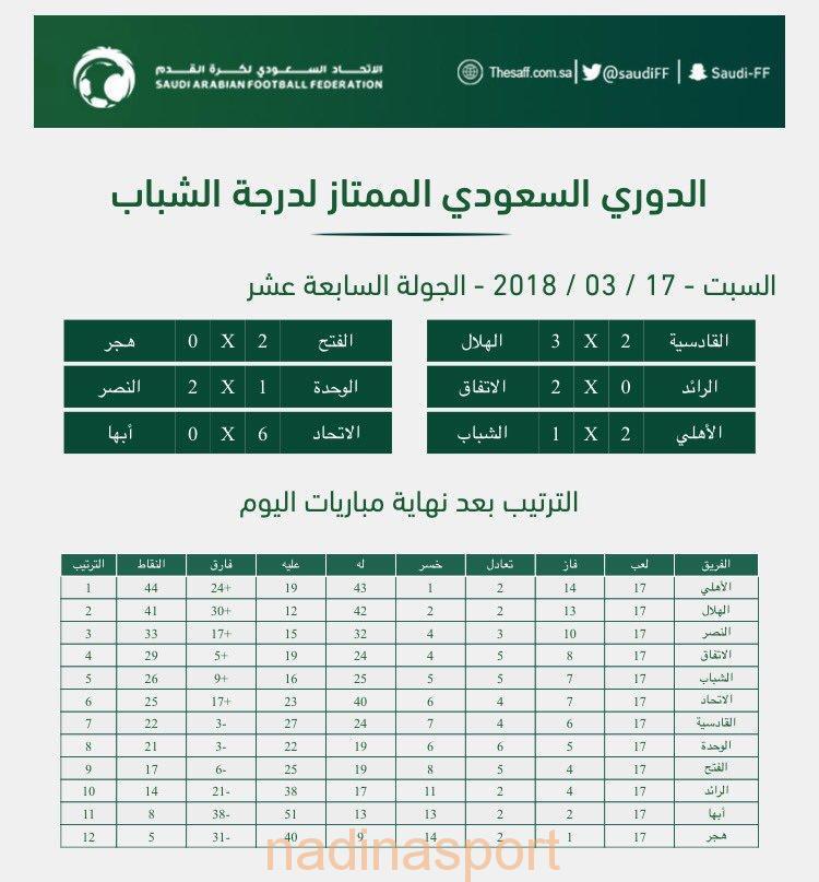 الدوري السعودي لدرجة الشباب : الأهلي يعزز صدارته بفوزه على الشباب