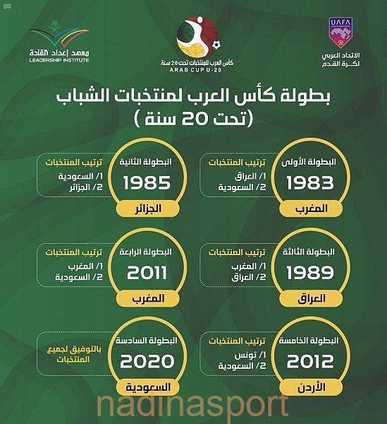 الاتحاد العربي يُكمل استعداداته لانطلاقة كأس العرب للمنتخبات تحت 20 عاماً